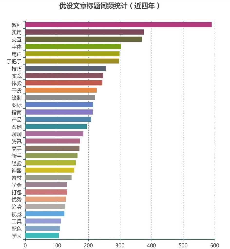 优设文章标题词频统计(近四年)