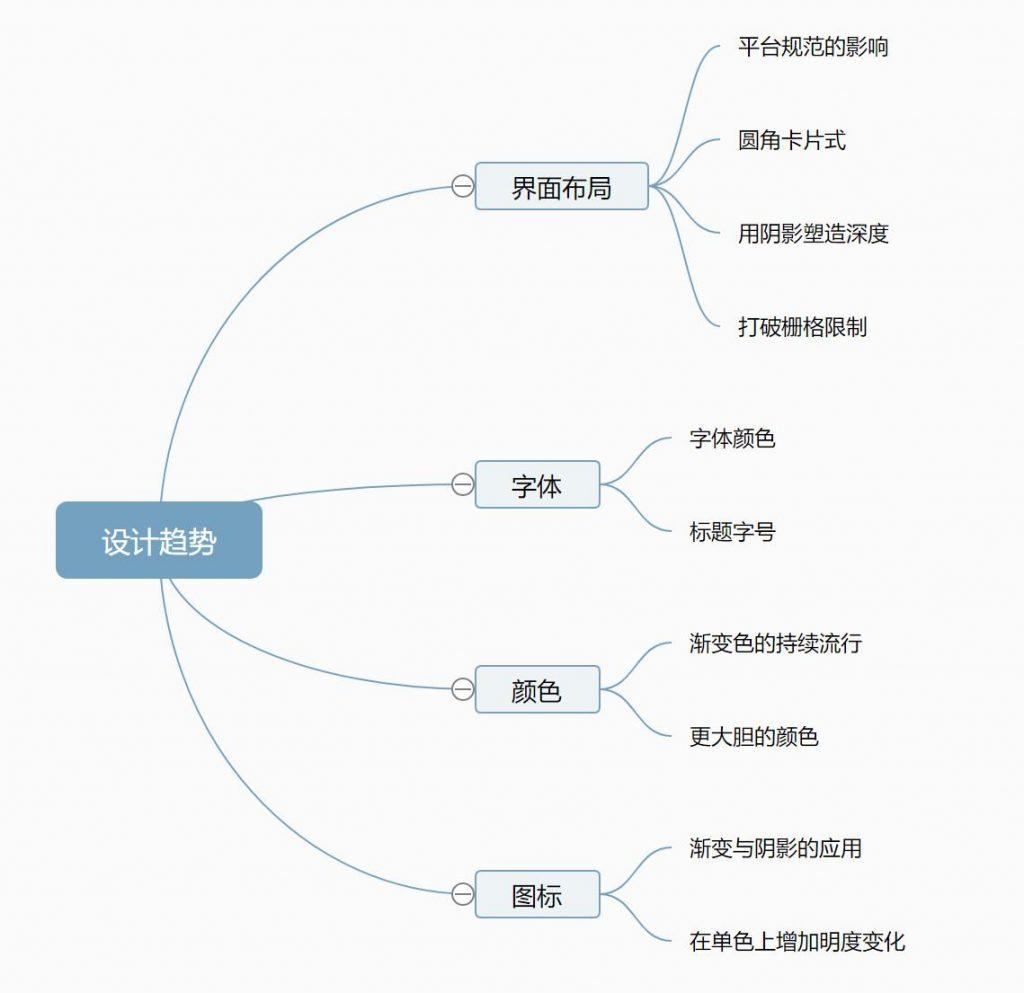 trends_mindmap