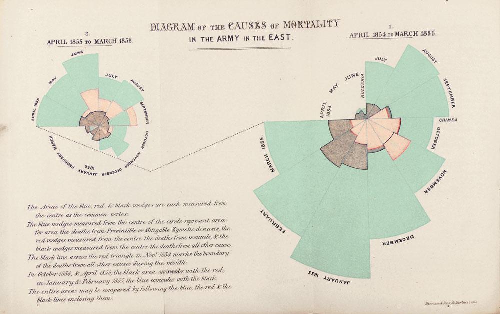 南丁格尔玫瑰图-克里米亚战争中的英国士兵死亡原因分析